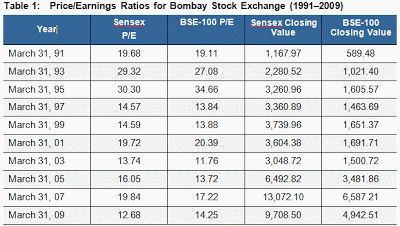 """Historical and Expected P/E Ratio of Indian Stock Market ~ Experts in Exploring Multibagger Small Cap Stocks """"Hidden Gems"""" - Saral Gyan"""