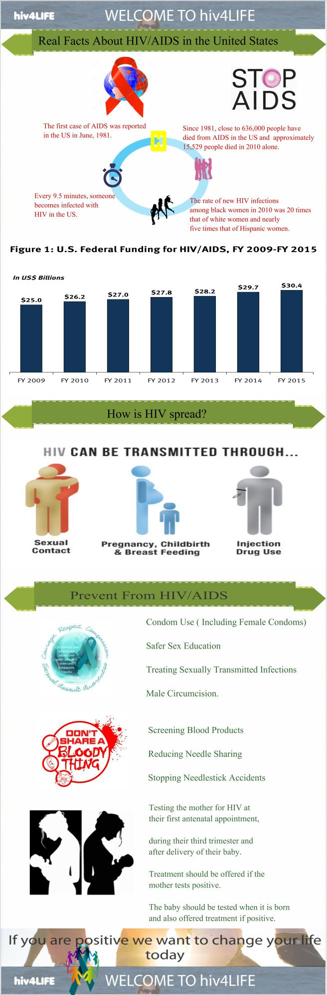 Real Facts About HIV/AIDS in The United States