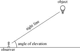 Mathwords: Angle of Elevation