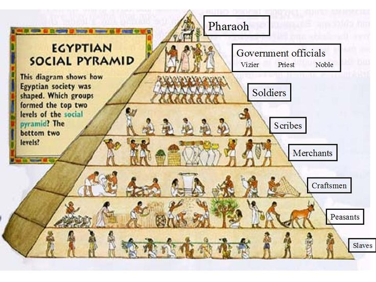 ss6shms [licensed for non-commercial use only] / Ancient Egypt social pyramid