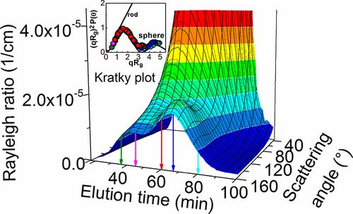 Pitfalls in Size Characterization of Soft Particles by Dynamic Light Scattering Online Coupled to Asymmetrical Flow Field-Flow Fractionation