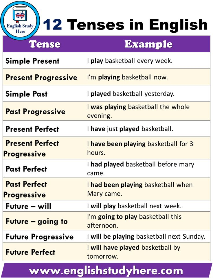 12 Varieties of Tenses With Examples Pdf – English Examine Right here