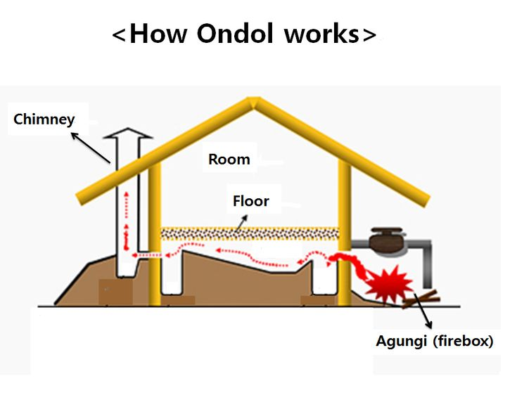 Ondol The Warm Floor Warms Us Technology Pinterest