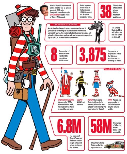 'Where's Waldo?' - Interesting facts about the missing character.