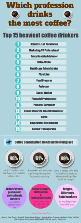 Which profession drinks the most coffee? #coffee #addiction #marketing #scientist cc @AdverveLabs, Dunkin Donuts, Profession Drinks, Numbers One, Numbers 2, Drinks Coffee, Drink Coffee, Places, Infographic