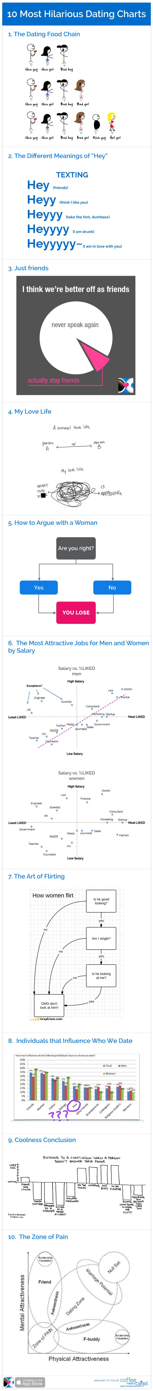 These 10 Dating Charts will Make You Want to be Single Forever