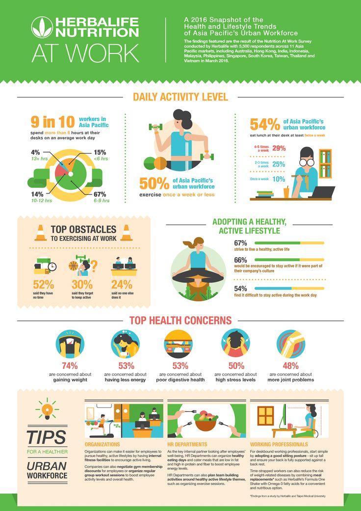 ハーバライフ 「働く人の栄養調査」:アジア・パシフィック地域のビジネスパーソンに肥満のリスク、デスク前で過ごす時間が長いことが原因