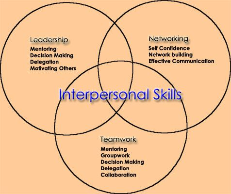 identify the basic principles of interpersonal communication Principles of interpersonal communication common to all interpersonal communications are some basic principles these principles govern the effectiveness of our communications they may be simple to understand but can take a lifetime to master.