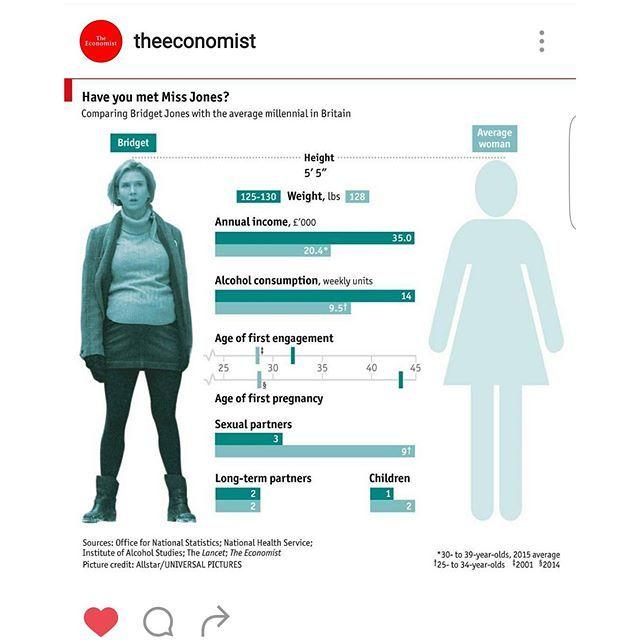 @theeconomist compared Bridget Jones to the average British woman. Quite interesting. #news #instanews #instadaily #british #bridget #bridgetjones #msjones #mrsjones #jones #funny #interesting #woman #instagrammed #lovethis #newsoninstagram #infographic