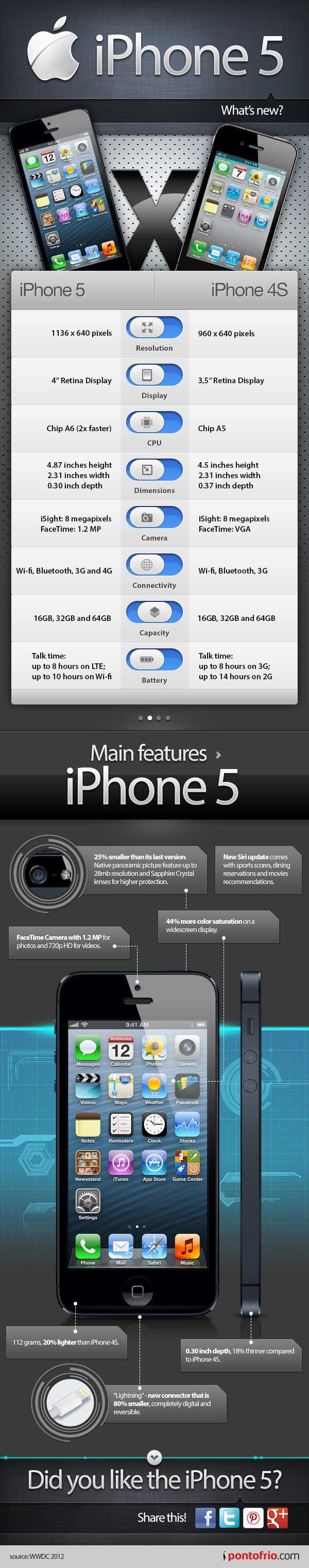 iPhone 5 vs iPhone 4S l #WhatsNew
