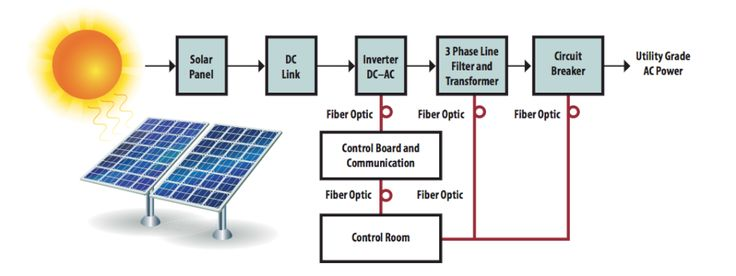 Solar Power Generation Block Diagram Solar Power