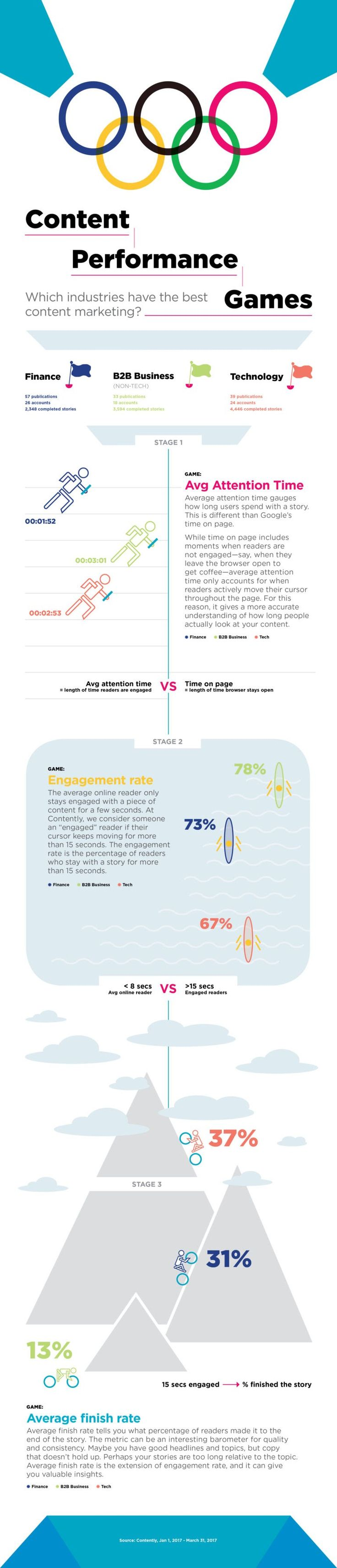 Which Industries Have the Best Content Marketing? #infographic #ContentMarketing #Marketing