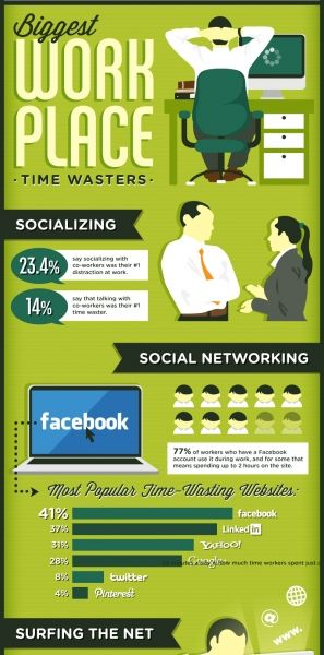 Biggest-Workplace-Time-Wasters-Infographic