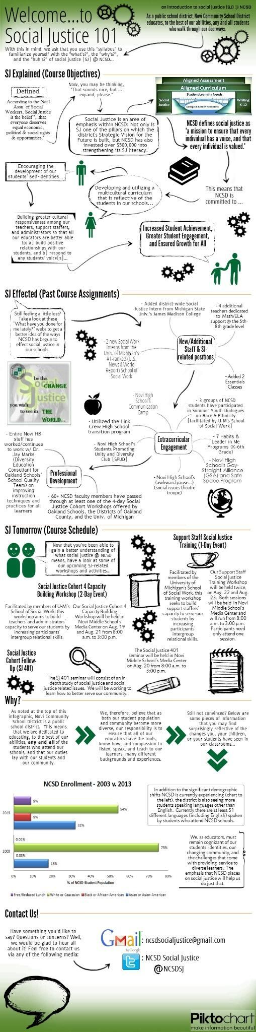 #infographic syllabus example   made in @Piktochart