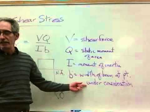 physics shear strain | Shear Stress on Beams
