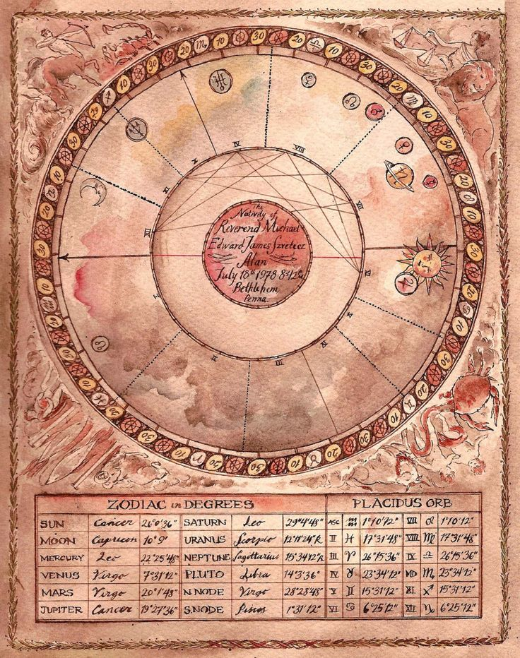 Best Astrology Images On   Astrology Zodiac And