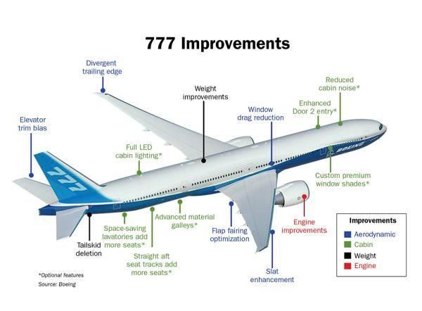 11 best Boeing dreamlifter images on Pinterest Airplane - boeing aerospace engineer sample resume