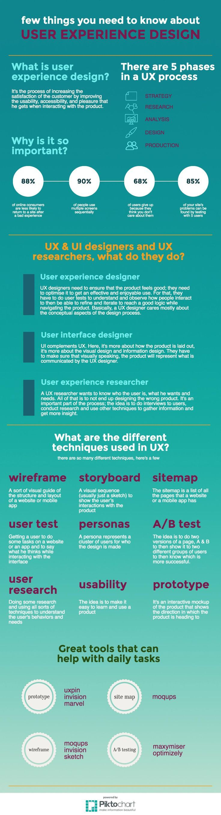 UX Design #infographic by #Apiumhub. What is user experience #design; how many phases there are; Why is it so important; What UX