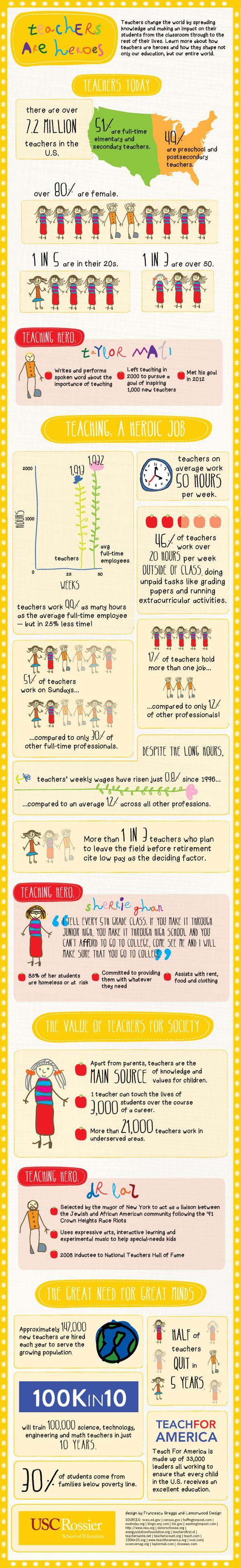 Los profesores son unos verdaderos héroes. Infografia.