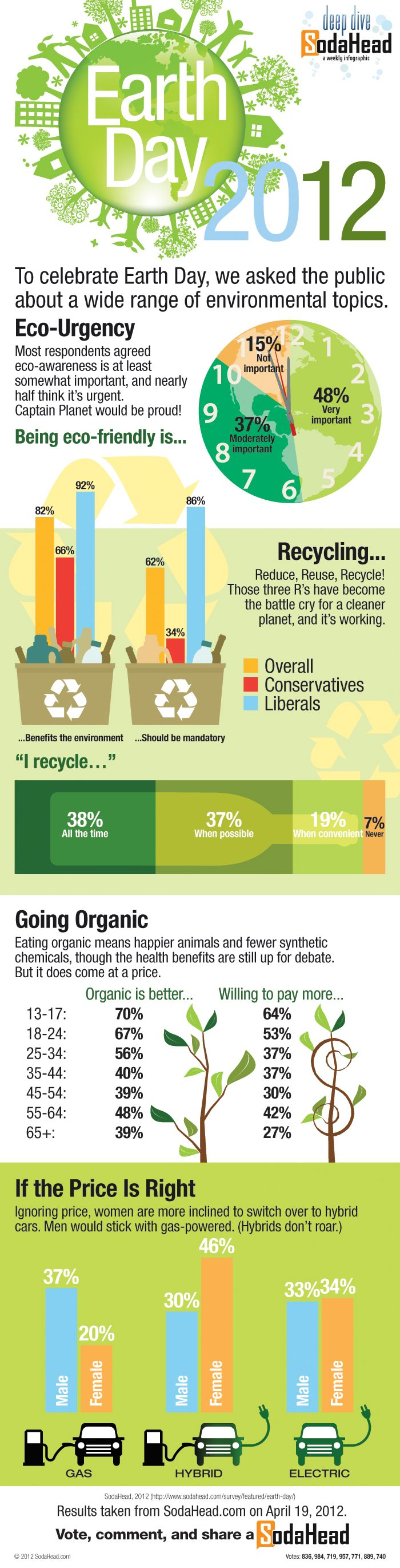 Earth Day 2012: What do we think about the environment?