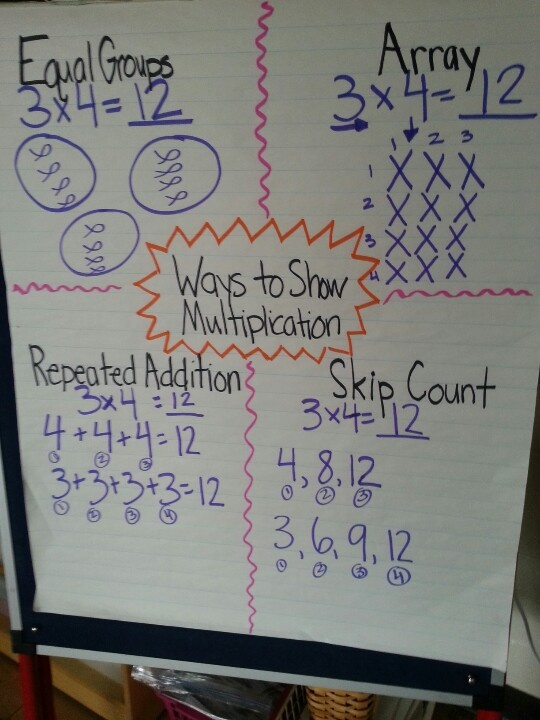 281 best Multiplication and Division! images on Pinterest - multiplication chart