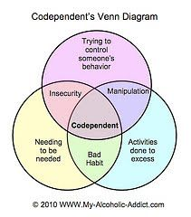 """Codependency: Did you come from a family system based on """"denial"""" or """"shame-based rules?¨"""