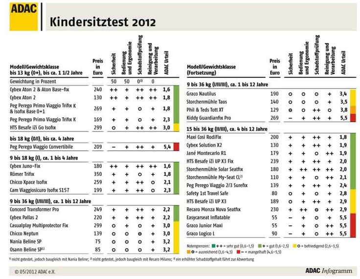 Warentest Kindersitz