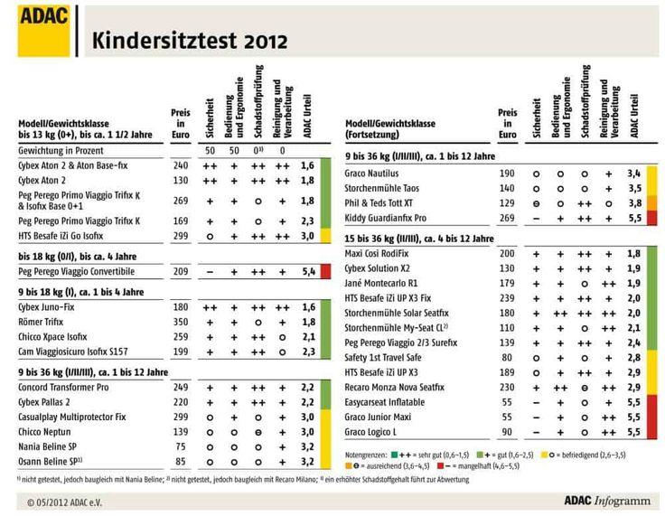 Kindersitz-Test Stiftung Warentest