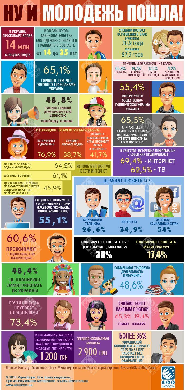 Поколение Z – какие они? Инфографика | УКРИНФОРМ