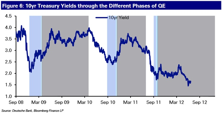 US 10 year Treasuries yields through 3 Quantitative easing periods (QE1, QE2, Operation Twist) ---- periods are in blue (anticipation of QE) and grey (actual QE) --- QE1 and QE2 saw yields rising since the market believed that QE was very positive for the economy which outweighed the reduction of supply of Treasuries in the market place caused by QE. Operation Twist hasn't had any lasting impact on yields.
