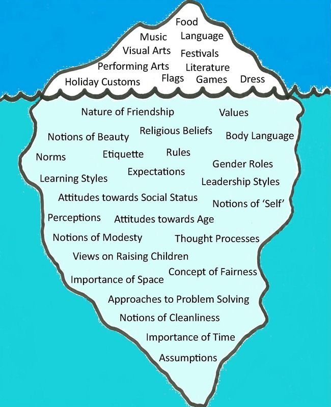 "Culture Iceberg showing the visible and invisible aspects of culture. Foreign language classes can deepen cultural understanding by going ""below the waterline."" The image by James Penstone is licensed under a Creative Commons ..."