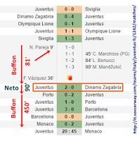 In Champions League la difesa della Juventus non subisce goal da 6 partite, 621 minuti in totale mentre Buffon è imbattuto da 531 minuti. Ma chi detiene la migliore prestazione?