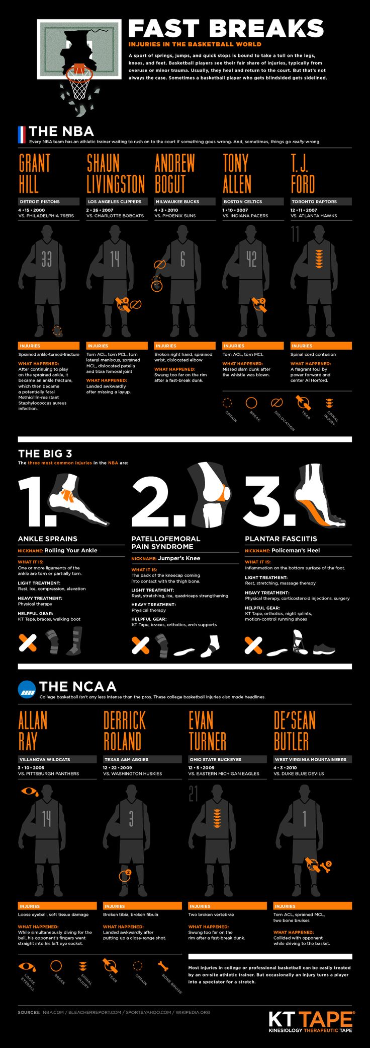 Fast Breaks: Injuries In The Basketball World [Infographic] | KT Tape