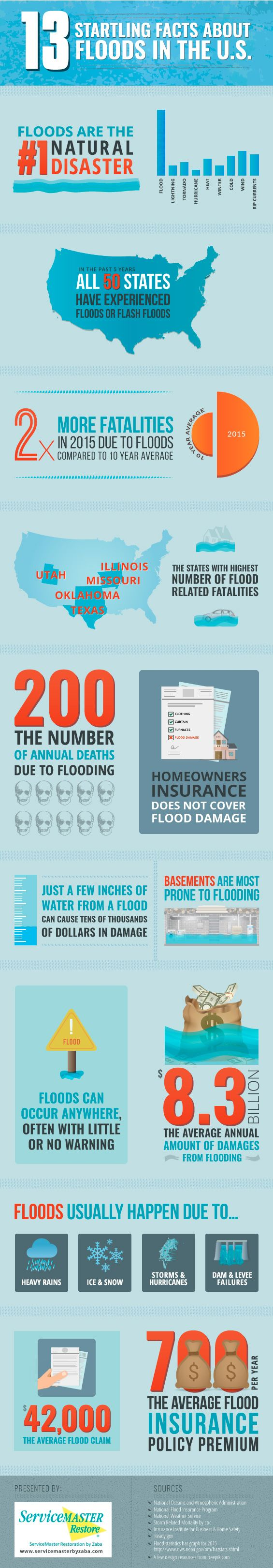 Floods can happen anywhere, often without warning. They are the leading natural disaster in the United States, and becoming more and more prevalent. Floods wreak havoc on properties, and result in millions of dollars in damages every year. Chicago's leading flood cleanup experts put together an infographic to help you stay informed. Familiarize yourself with these compelling flood facts today and get ready for the worst before it happens. #infographics