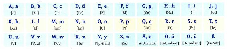 Deutsches Alphabet