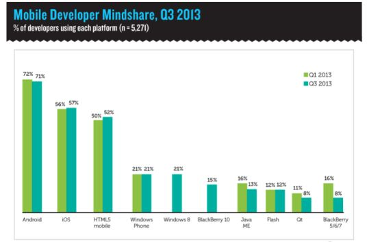 """""""6,000 mobile developers: Android most popular, iOS most profitable, Windows Phone most 'next'"""""""