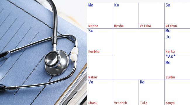 Planets and diseases in #astrology