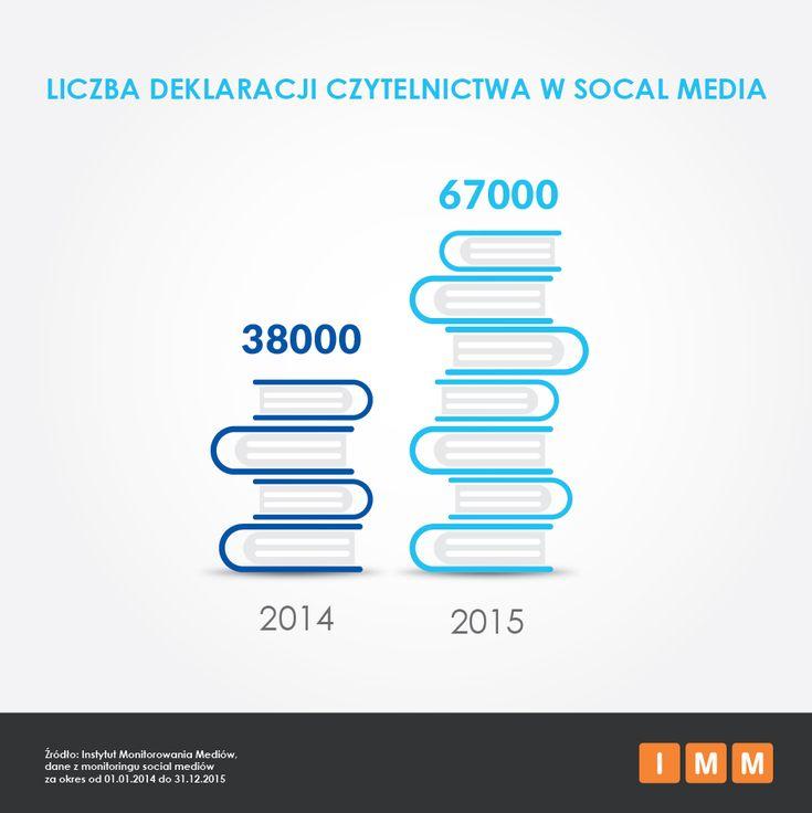 Czytam książkę na Facebooku. Raport IMM na temat deklaracji czytelnictwa w social media