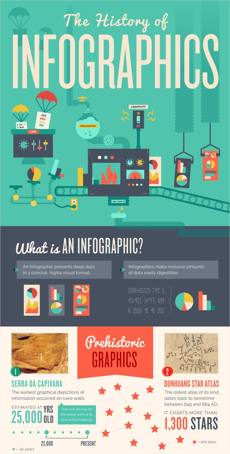 101 Best Infographic Examples on 19 Different Subjects → http://blog.visme.co/best-infographic-examples/  by @sammie79 via @VismeApp