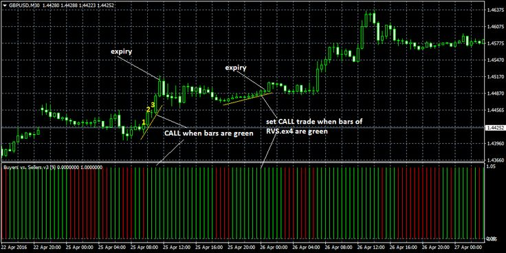Binary options trading by tradesmarter