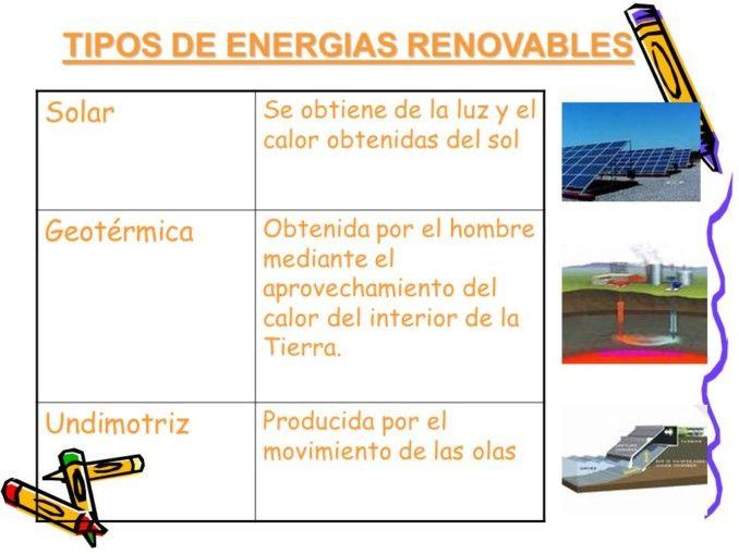 Cuadros Comparativos De Tipos De Energia Cuadro Comparativo Tipos De Energia Energia Fuentes De Energia Renovable