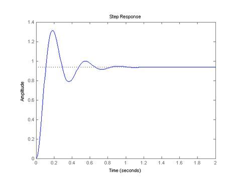 Control Tutorials for MATLAB and Simulink - Introduction: PID Controller Design