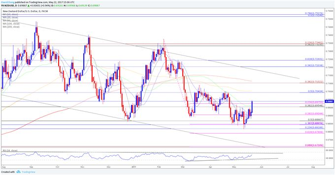 NZD/USD Breaks Monthly Opening Range Ahead of NZ Trade Balance Report  https://www.dailyfx.com/forex/fundamental/us_dollar_index/daily_dollar/2017/05/22/NZDUSD-Breaks-Monthly-Opening-Range-Ahead-of-NZ-Trade-Balance-Report.html?DFXfeeds=forex:fundamental:us_dollar_index:daily_dollar