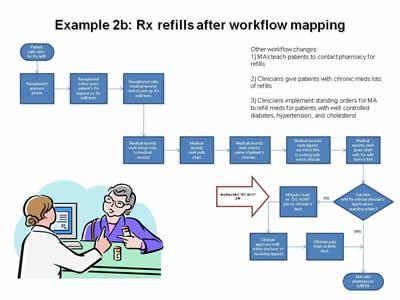 Hospital Workflow Diagram