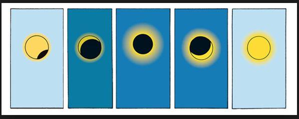 Eclipse solaire : La Réunion aux premières loges en 2016 - 7 Lames la Mer #lareunion #eclipsesolaire