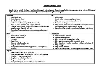 This PDF is designed to introduce students to the topic of vertebrates and invertebrates and provides them the opportunity to apply their understanding of both concepts. The PDF includes the following: Vertebrates Fact Sheet: The sheet defines what a vertebrate is and provides information about the 5 subgroups of invertebrates (i.e.