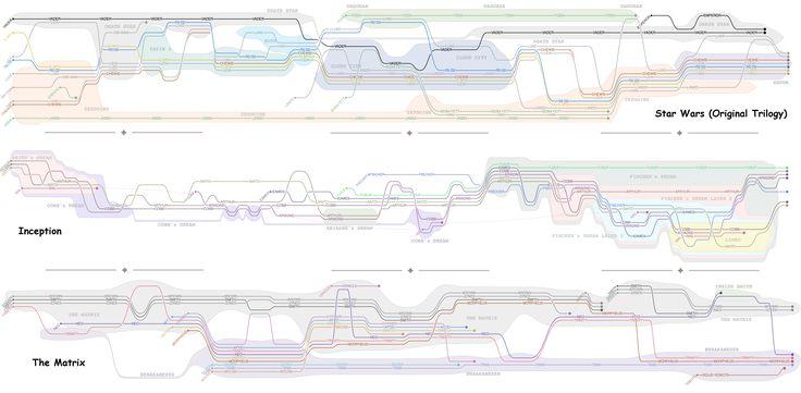 algorithmic story maps  ! http://vis.cs.ucdavis.edu/~tanahashi/storylines/images/movies_storylines.png
