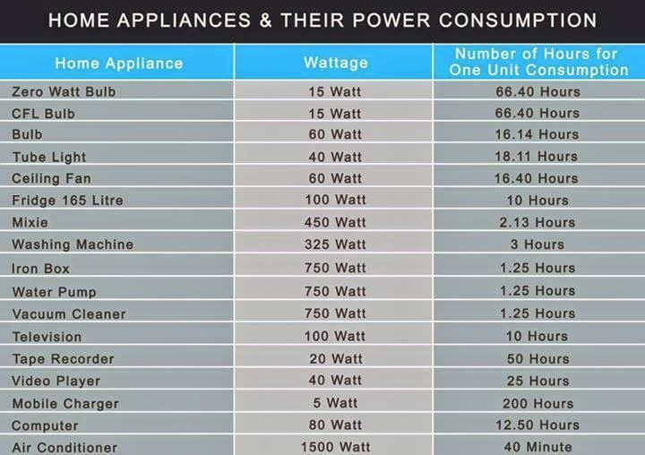 Home Appliances Amp Their Power Consumption Survival Kit