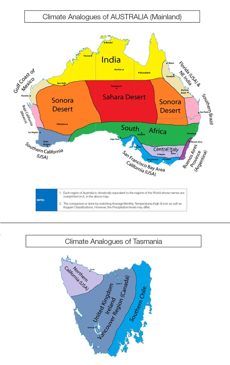 Climate analogues of Australia.
