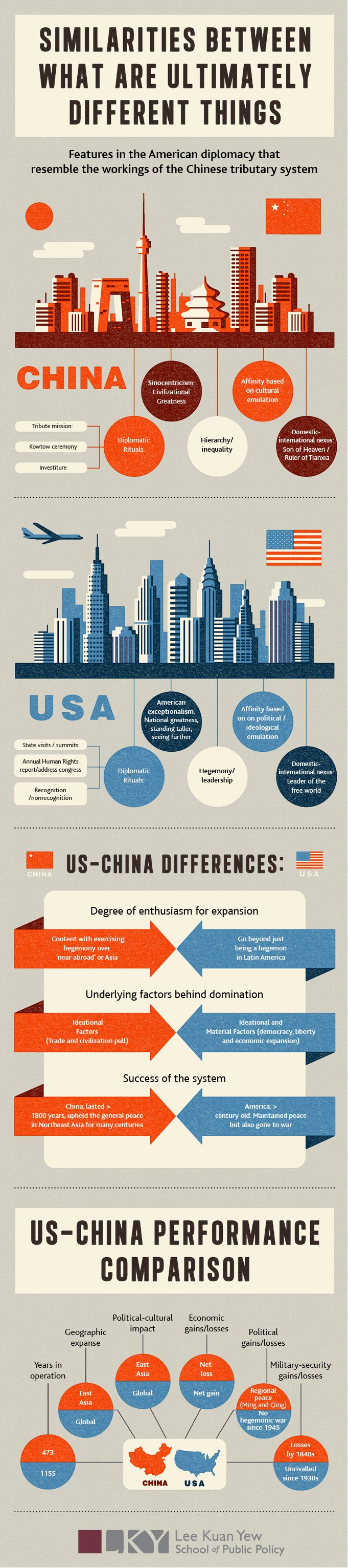 CHINA V USA Infographic.  Design: Russell Tate. www.RussellTate.com